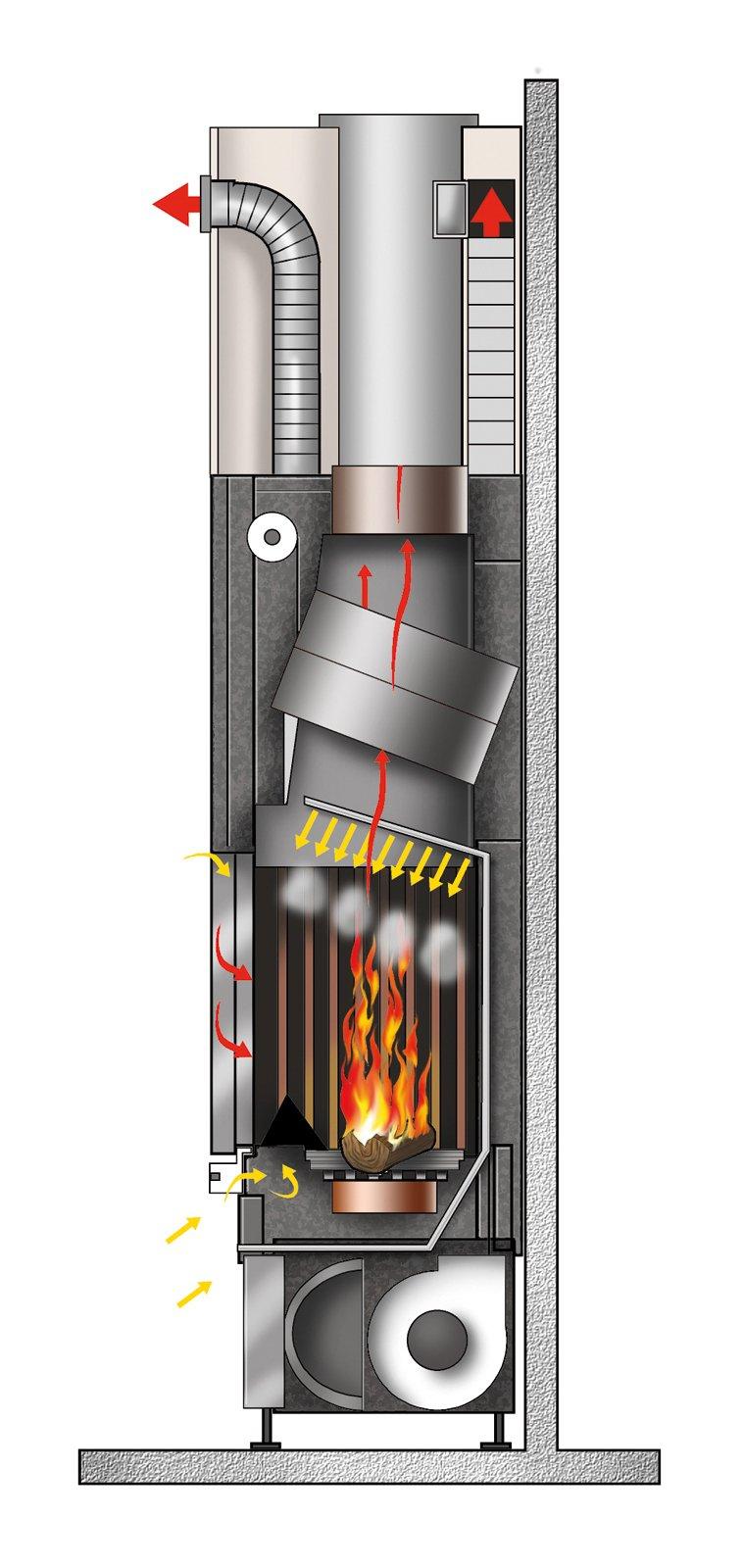 Camini e termocamini quali prezzi e caratteristiche - Scambiatore di calore casa ...