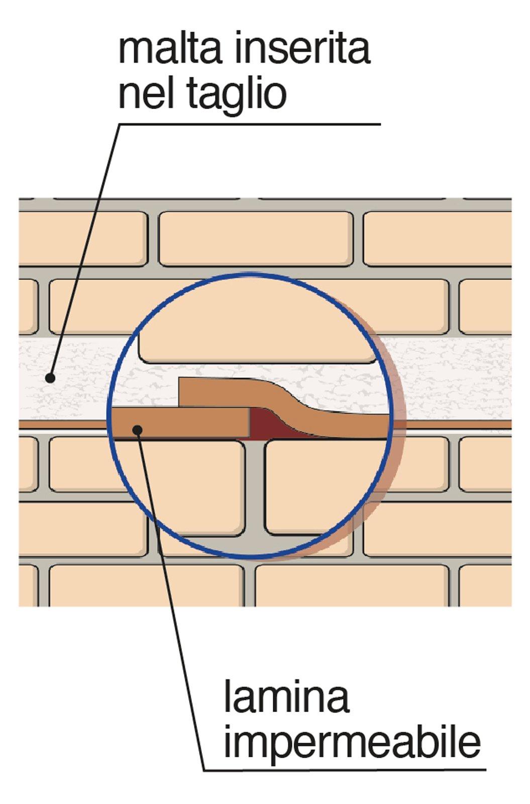 L umidit nei muri per risalita capillare cose di casa for Piccola casa su fondamenta