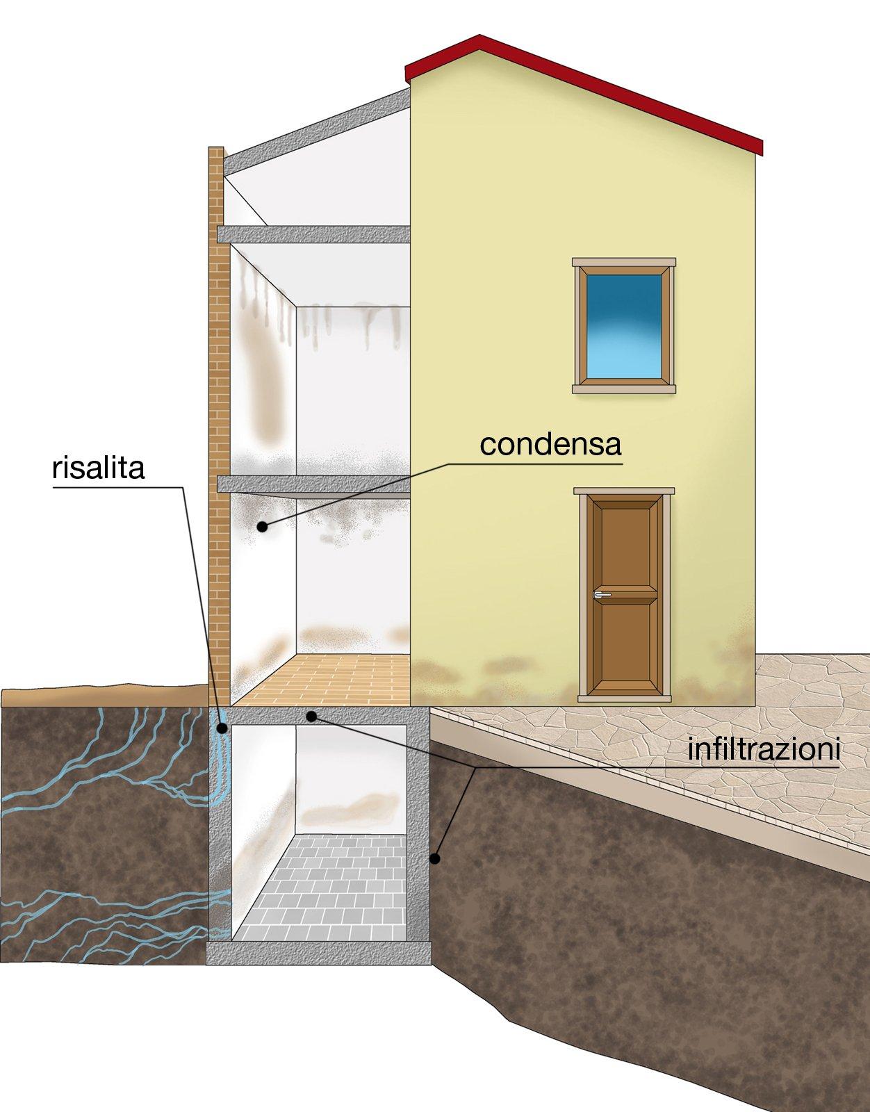 Umidit nei muri come riconoscerla cose di casa - Umidita muri esterni casa ...