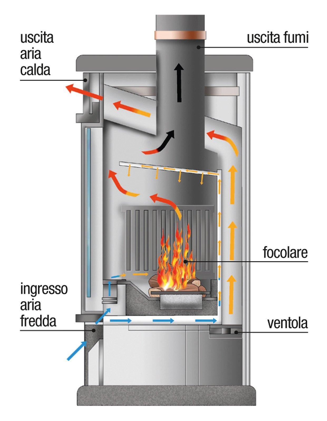 Stufe efficienti e versatili cose di casa for Pex sistema di riscaldamento ad acqua calda