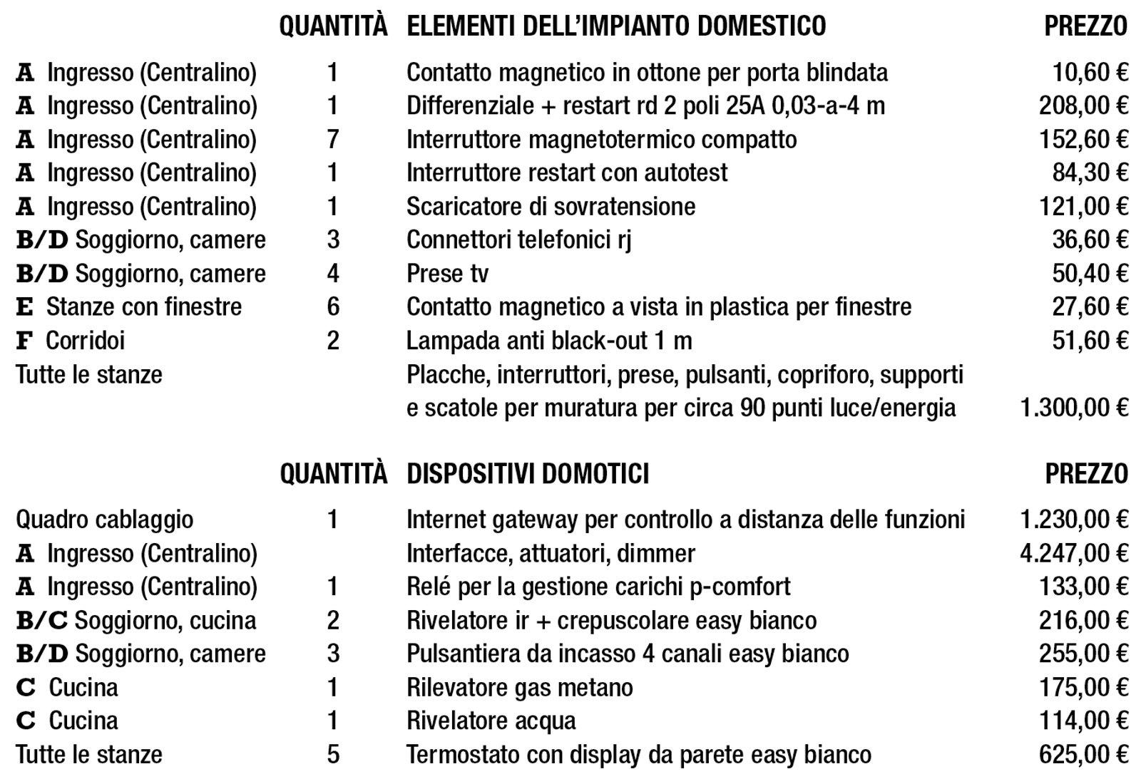 Quanto Costa Un Impianto Elettrico. Elegant Download By With Quanto ...