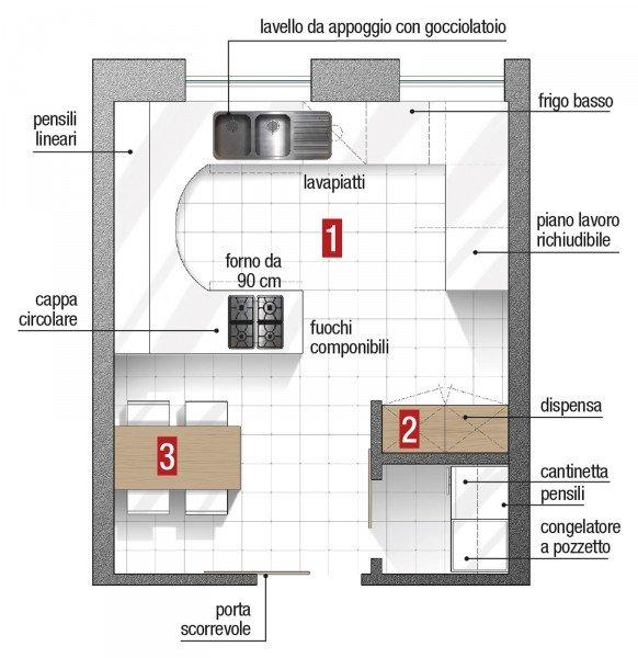 Tre soluzioni per una cucina cose di casa - Progetto cucina angolare ...