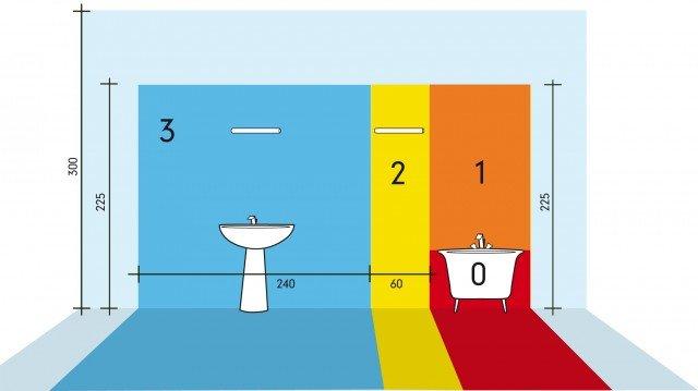 Zona 0: colore bianco – zona 1: colore arancione – zona 2: colore giallo – zona 3: colore azzurro. La zona 0 è il volume interno alla vasca o al piatto doccia. La zona 1 non include la zona 0.