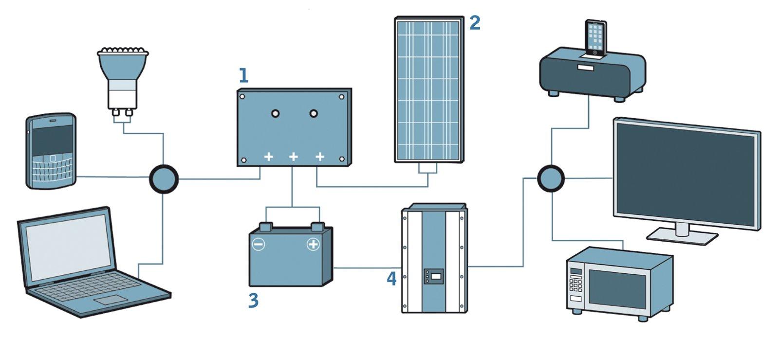 Pannello Solare Con Inverter Integrato : Fotovoltaico formato pocket cose di casa