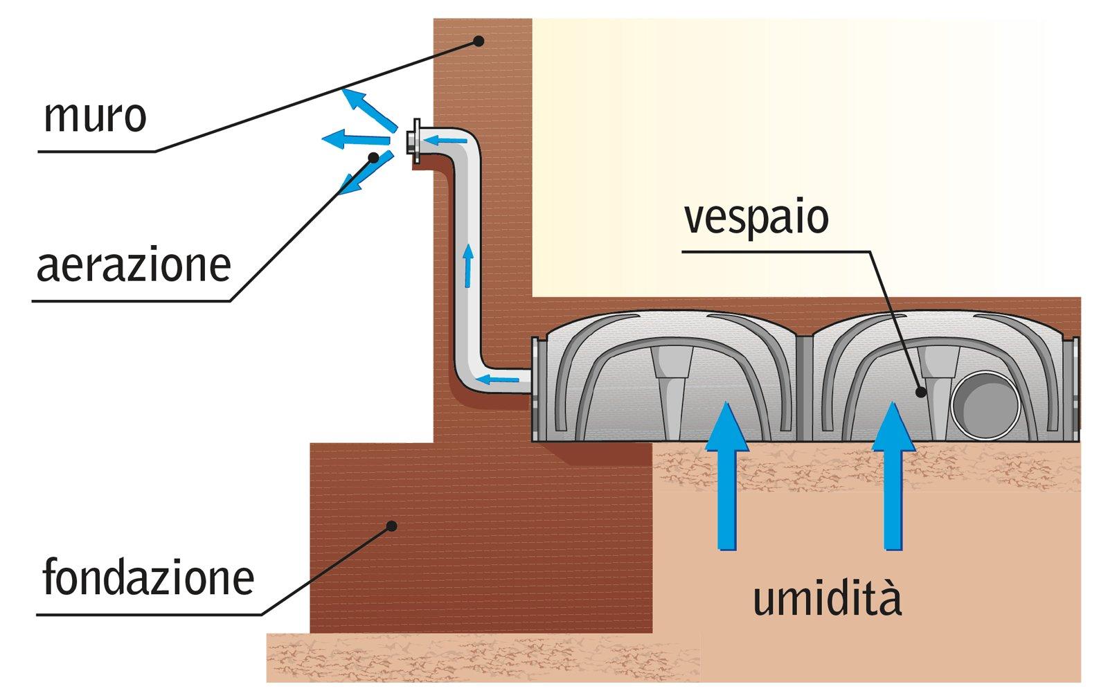 Casa immobiliare accessori come risolvere l umidita in casa - Come ridurre l umidita in casa ...
