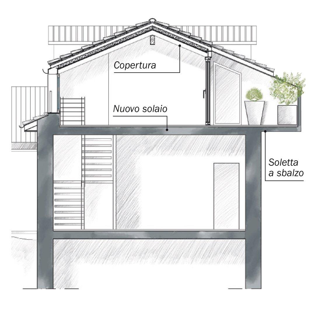 La casa triplica con il recupero del sottotetto cose di casa for Costruire un nuovo costo di casa
