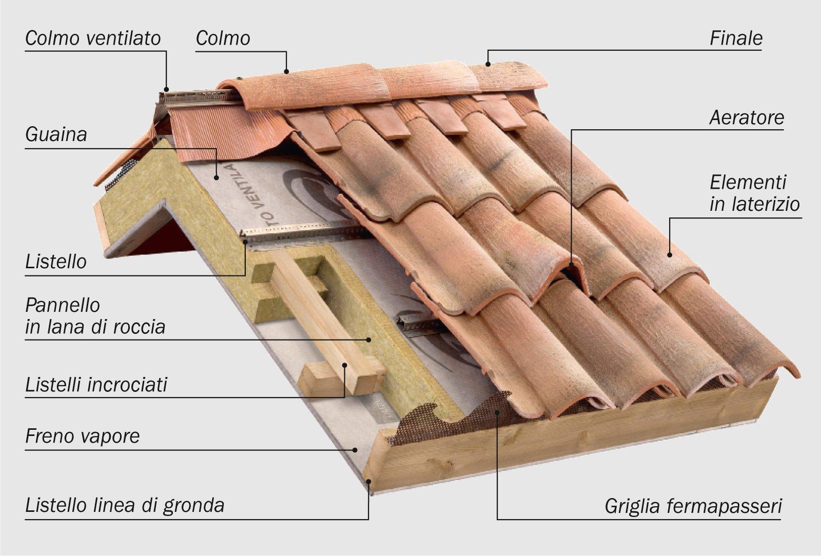 Tetto in legno isolato e ventilato