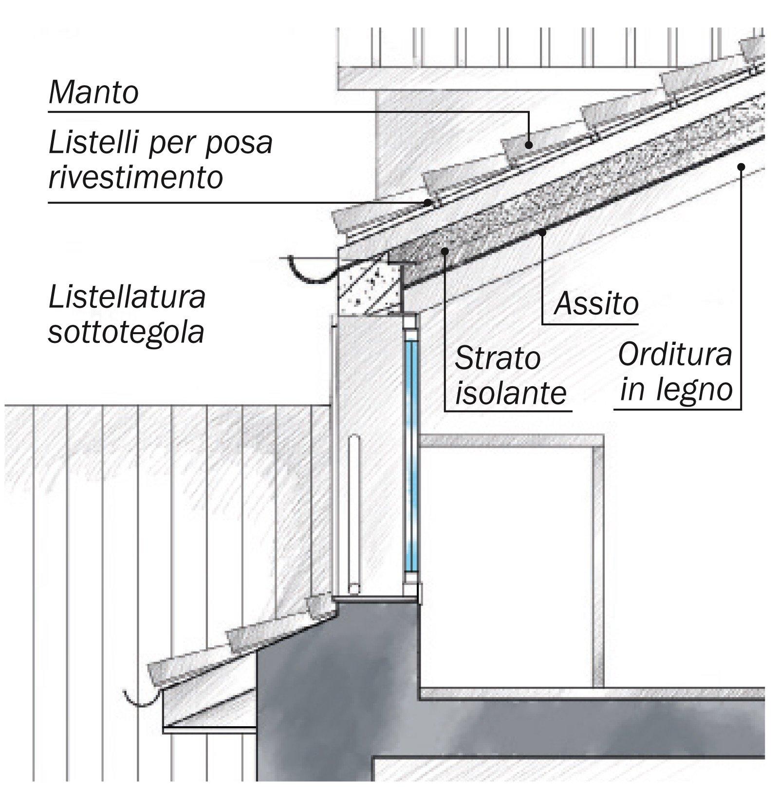 La casa triplica con il recupero del sottotetto cose di casa - Alzare il tetto di casa ...