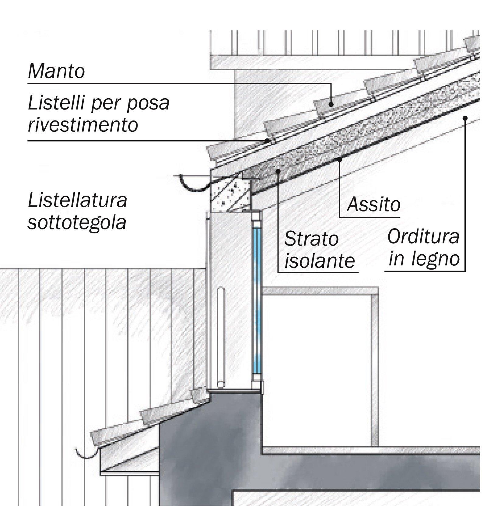 La casa triplica con il recupero del sottotetto cose di casa for Piani di casa tetto in metallo
