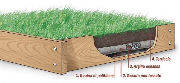 Il prato sul terrazzo possibile cose di casa - Telo tessuto non tessuto giardino ...