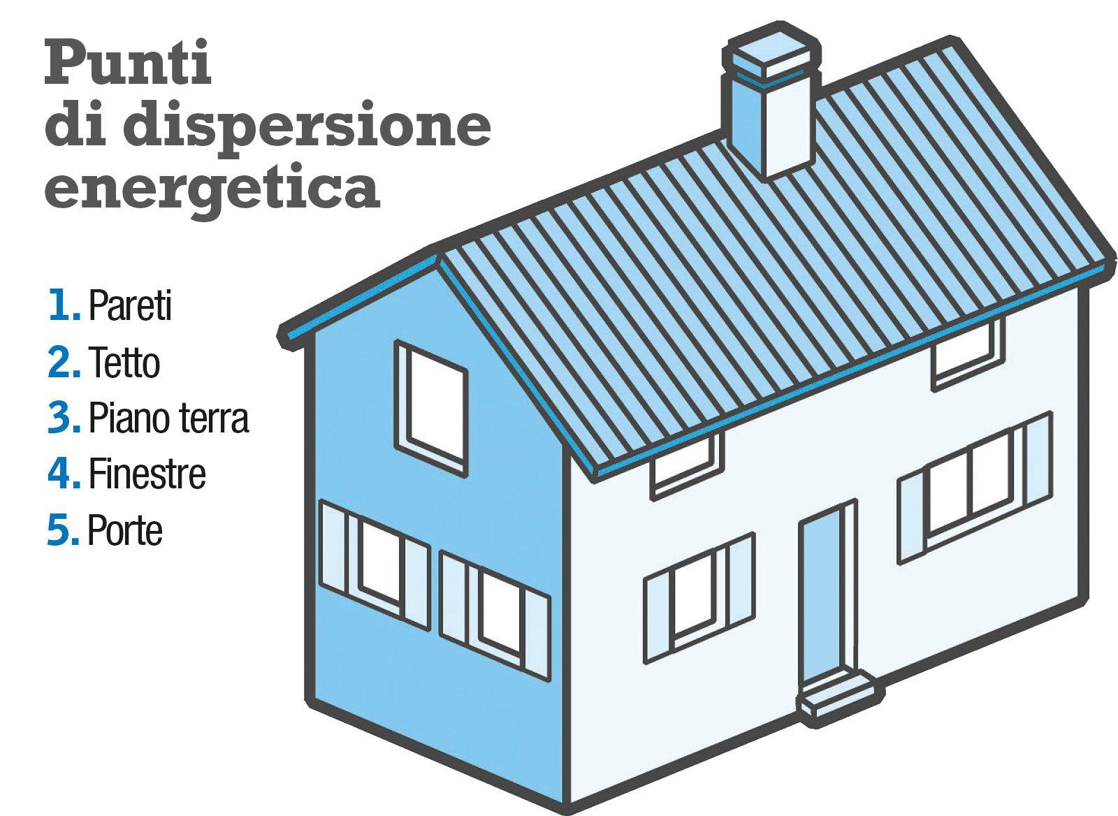Risparmiare su riscaldamento e climatizzazione una casa - Risparmio energetico casa ...