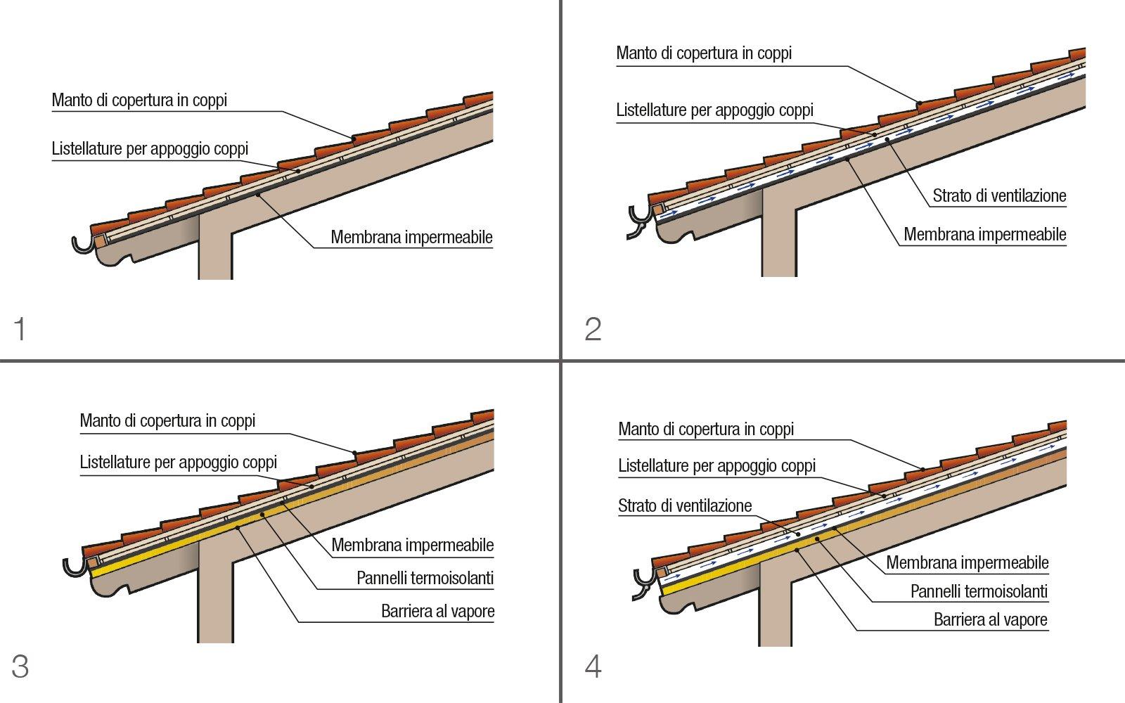 Tetto a falde come fatto cose di casa for Tettoia inclinata del tetto