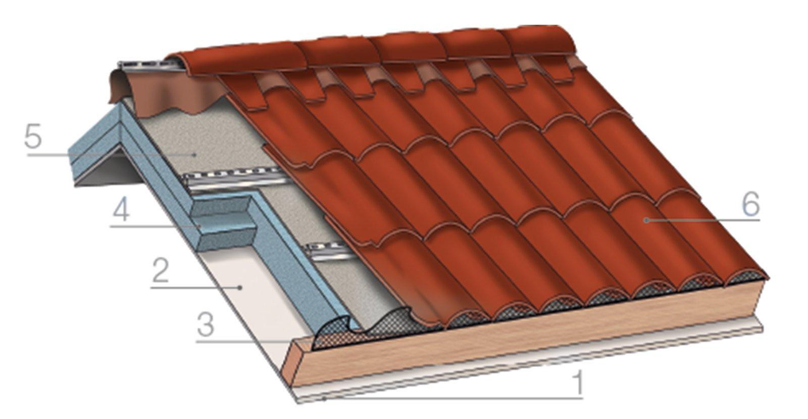 Il tetto i sei strati funzionali del sistema cose di casa for Prezzi finestre per tetti