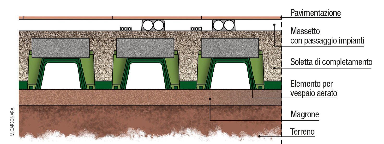 Vespaio aerato per isolare il pavimento del piano terra for Vespaio aerato