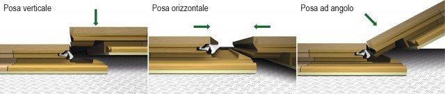 Sistema, denominato Uniclic, sviluppato da Woodco per i parquet della serie Contatto di Alpen Parkett.