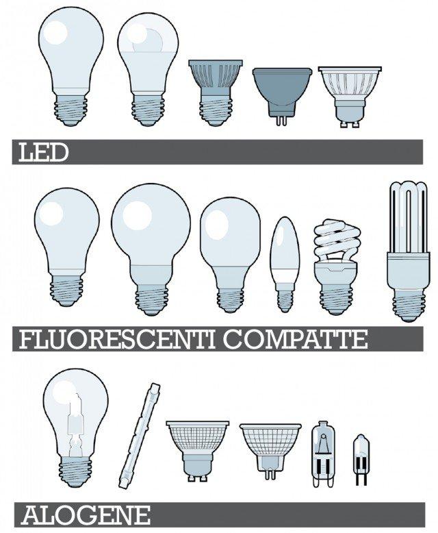 lampadine-illuminazione-tipologie