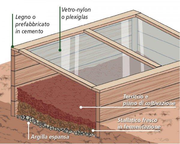I cassoni protettivi acquistare o costruire il pi adatto - Colture idroponiche in casa ...