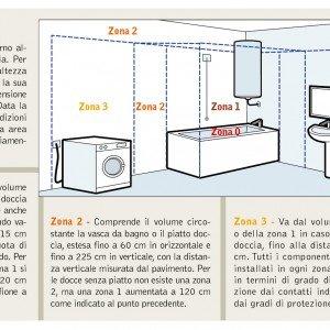 Impianto elettrico dalla a alla z cose di casa - Impianto elettrico in bagno ...