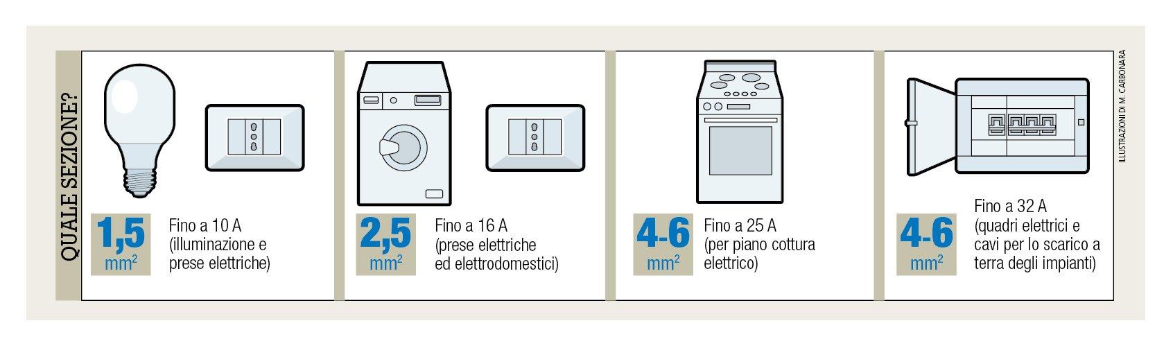 impianto elettrico: dalla a alla z - cose di casa