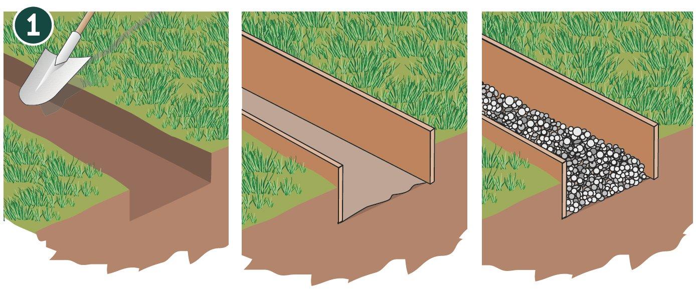Realizzare Prato Su Cemento il vialetto fai-da-te nel prato: come realizzarlo, materiali