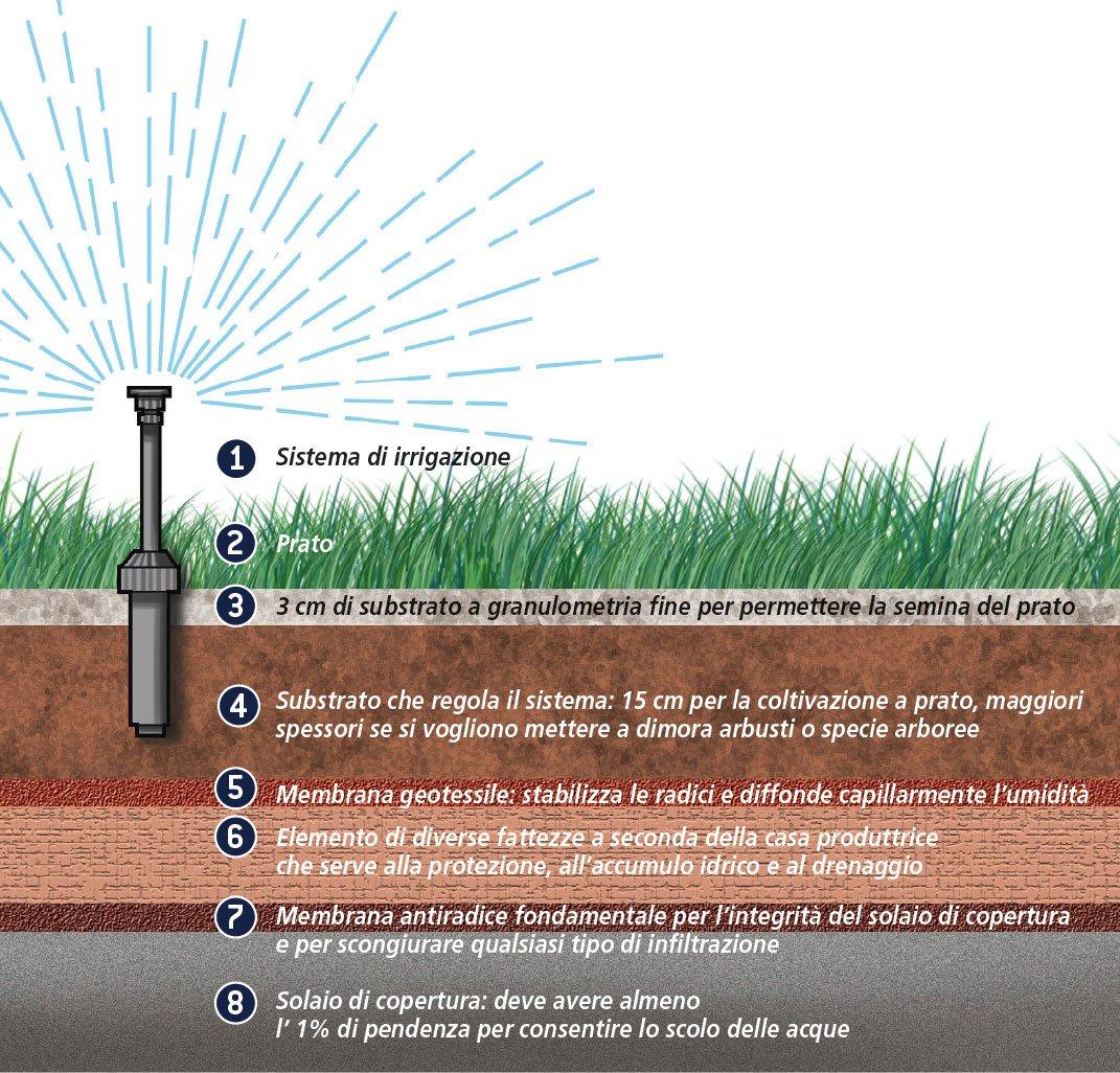 Il tetto giardino solo vantaggi cose di casa - Sistema di aerazione per casa ...