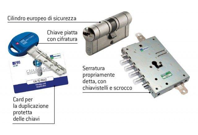 Schema-serratura