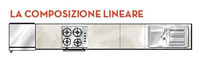 composizione lineare