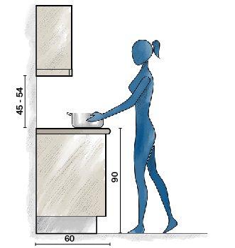 ergonomia cucina