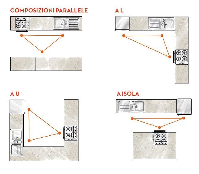 Come disegnare una cucina componibile amazing arredare - Disegnare una cucina in muratura ...