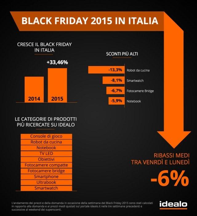 Infatti, secondo una ricerca condotta da unportale di comparazione prezziè emerso che in Italia nel 2015 si è registrata una crescita del fenomeno pari al 33,46% rispetto all'anno precedente.In dettaglio, l'incremento percentuale di traffico rispetto alle tre settimane precedenti e successive è stato nel 2015 del 78% per il Back Friday e del 40% per il Cyber Monday. Nel 2014, invece, le impennate sono state più contenute: 11,03% visitatori in più per il Black Friday e appena il 4,52% per il Cyber Monday. Ciò implica che l'indice di popolarità degli sconti di fine novembre è in netta crescita anche nella nostra nazione.