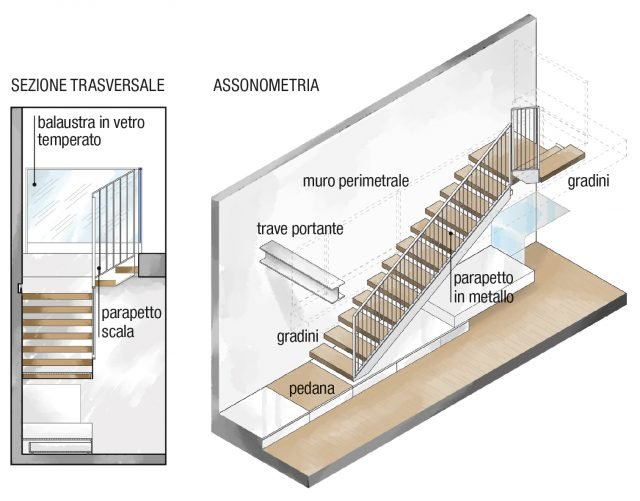 Loft una casa sottotetto a doppia altezza cose di casa - Altezza corrimano scale interne ...