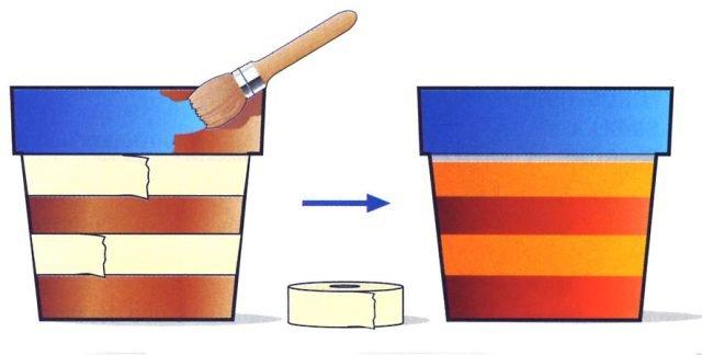 2. Quando il vaso è perfettamente asciutto e pulito, si procede con i decori a mano libera oppure con l'aiuto di scotch di carta o stencil, per creare dei disegni regolari. Poi si colora il tutto. Quando l'operazione sarà conclusa, i vasi di terracotta andranno lasciati riposare per una giornata intera, 24 ore, e quindi messi in forno per 30 minuti alla temperatura di 150°C. Se si volessero sovrapporre diversi colori, bisognerebbe rispettare una pausa di 24 ore tra la stesura della seconda mano rispetto alla prima.