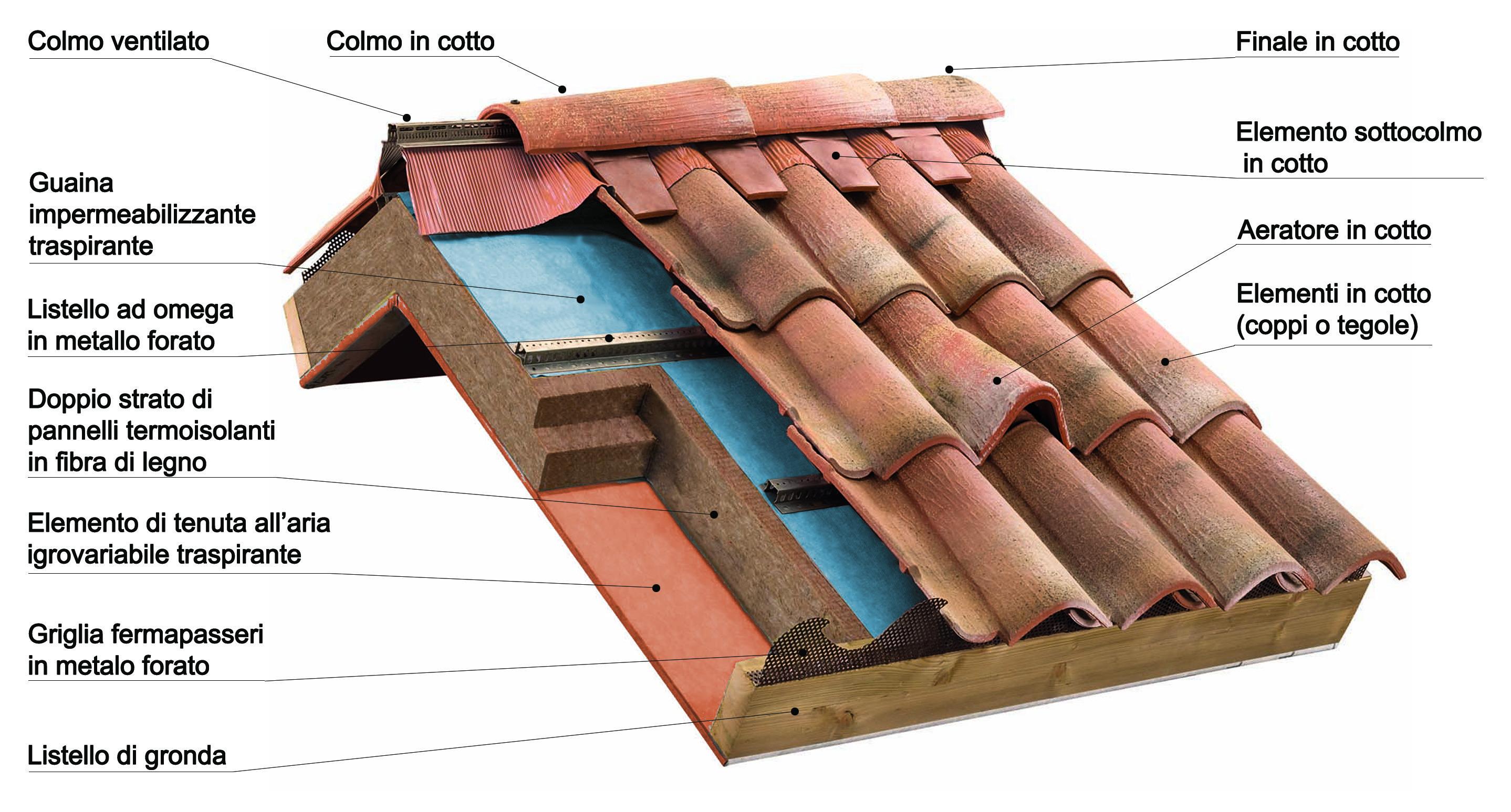 Copertura In Legno Isolata : Tetto ventilato isolato per il giusto microclima indoor dell