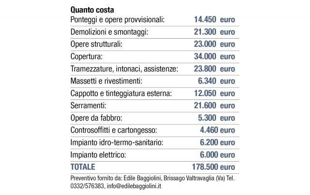 quanto-costa-progetto