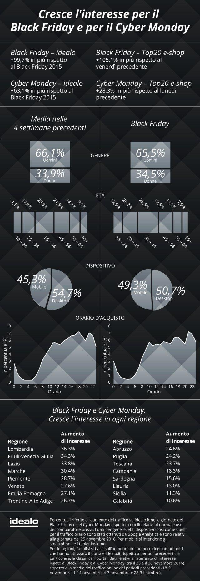 """E' possibile rilevare una partecipazione più significativa  da parte degli utenti maschi (per il 65,5%) dai 18 ai 44 anni, una predilezione per l'uso degli smartphone (+6% rispetto alle giornate precedenti) e un picco d'attenzione concentrato per il nostro paese nella fascia serale, intorno alle 21.00 . Tutte le regioni mostrano un interesse in crescita nelle due giornate di sconti: si va dalla Lombardia (con il 36,3% del traffico in più rispetto al normale utilizzo del comparatore prezzi) al Friuli-Venezia Giulia (con il +34,3%), dal Lazio (con il +33,8%) alle Marche (con il +30,4%), fino ad arrivare alla Calabria (con il +10,6%) . Sul versante degli shop coinvolti, i principali negozi online hanno registrato un aumento diretto delle intenzioni d'acquisto: +105,1% per il Black Friday e +28,3% per il Cyber Monday. Tra i due appuntamenti, il """"venerdì nero"""" dello shopping online risulta essere sempre il preferito dai consumatori digitali italiani, anche se l'attenzione per il """"lunedì cibernetico"""" è in crescita rispetto agli anni precedenti ."""