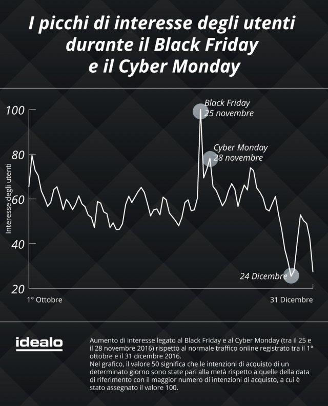 idealo.it ha preso in esame il numero dei click (leadout) registrati durante il Black Friday del 2016, a confronto con quelli del Black Friday del 2015. La differenza è +99,7%. La percentuale dell'interesse verso il Cyber Monday è stata ottenuta confrontando il numero dei click (leadout) registrati sul portale il 28 novembre 2016 con quelli relativi al 30 novembre 2015. La differenza è +63,1%.