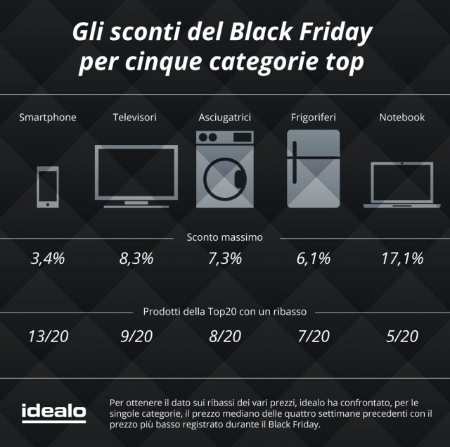 idealo.it ha preso in esame il numero dei click (leadout) registrati durante il Black Friday del 2016, a confronto con quelli del Black Friday del 2015. La differenza è +99,7%.