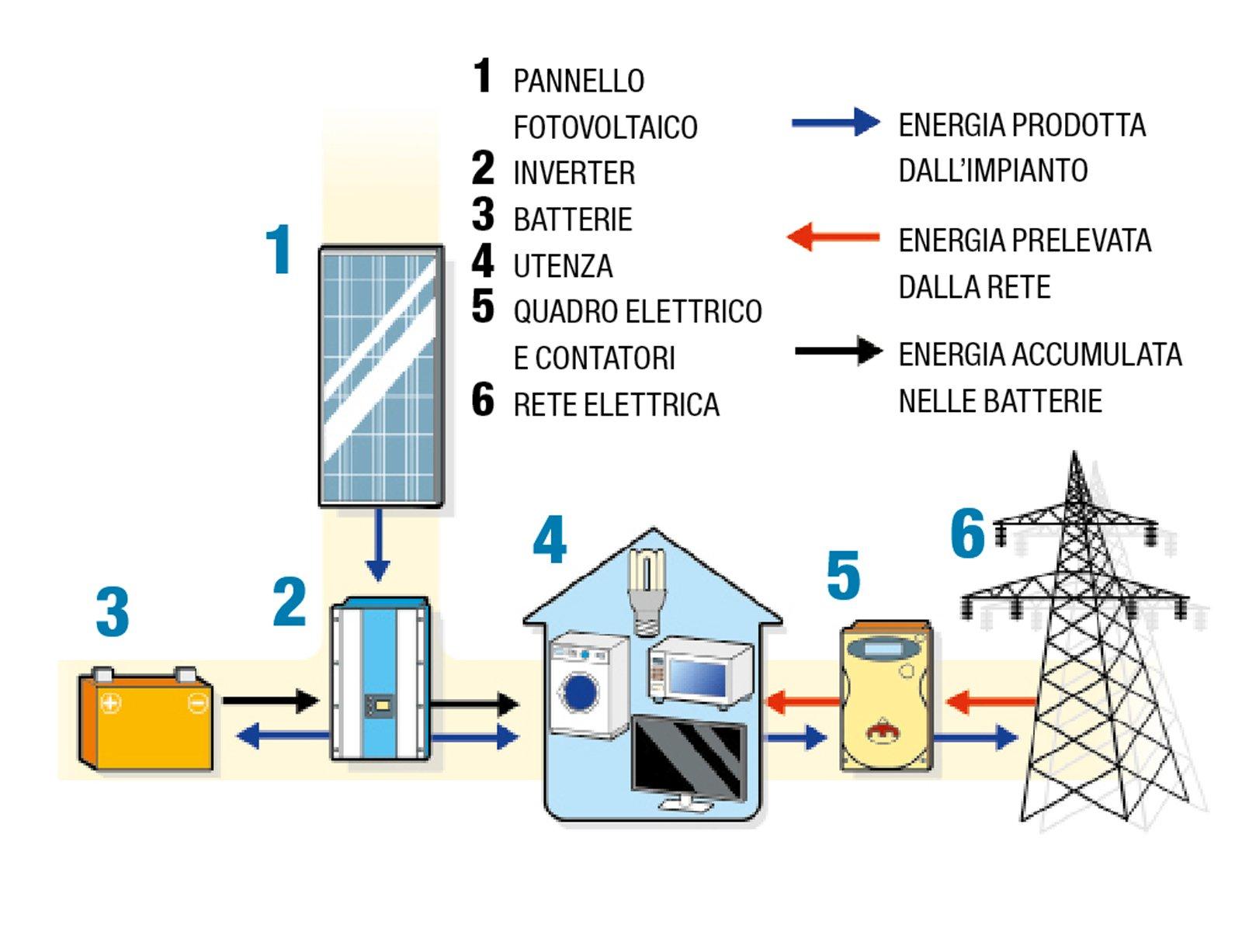 Energia Solare In Sicilia impianto fotovoltaico: energia pulita, sfruttando il sole. e
