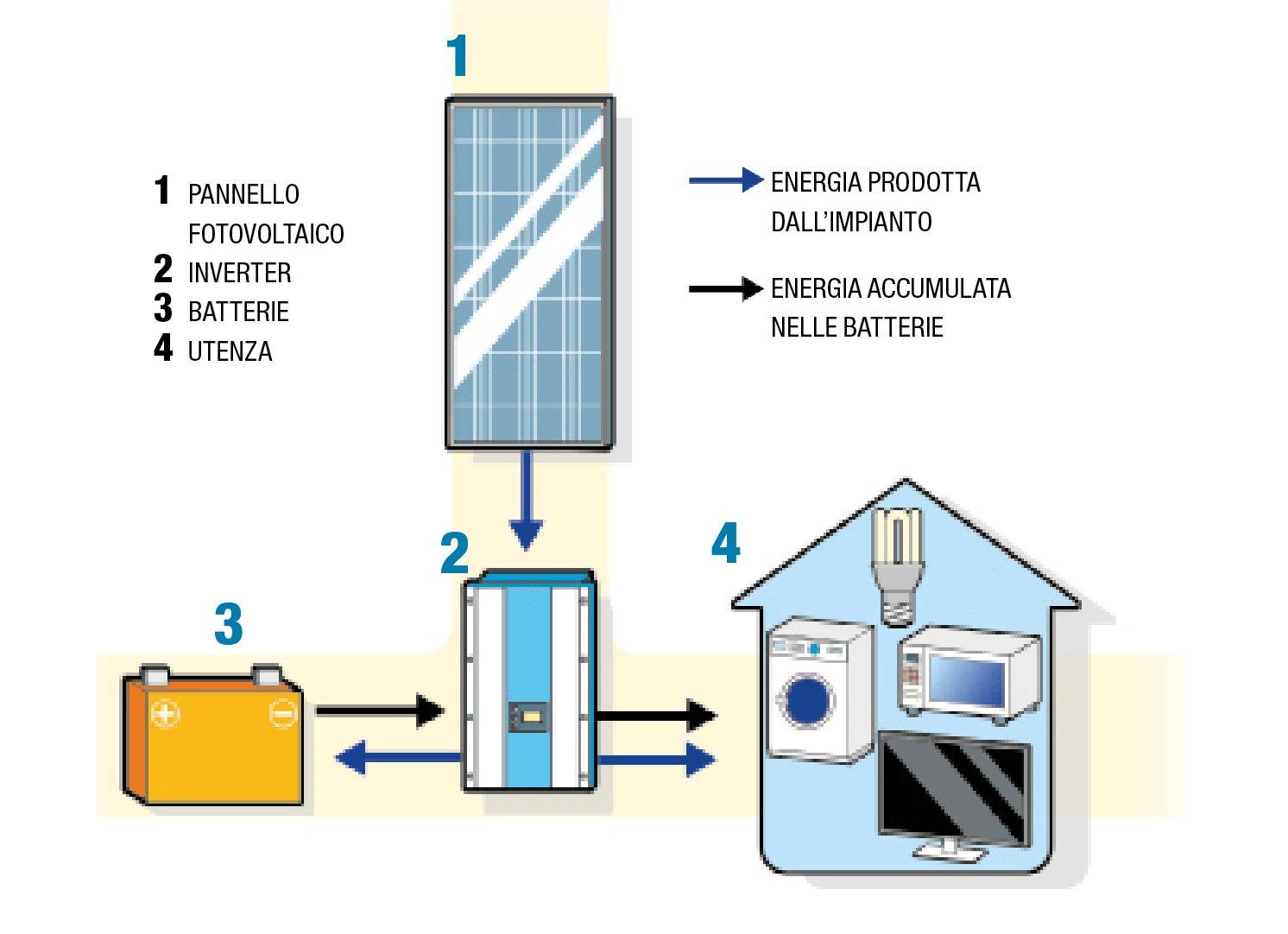 Vendere Energia Elettrica Da Fotovoltaico impianto fotovoltaico: energia pulita, sfruttando il sole. e