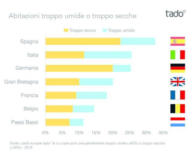 Grafico-Umidità Media Europea