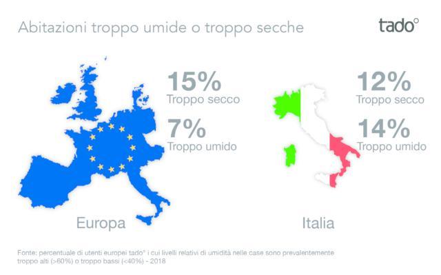 IT VS Umidità Media Europea