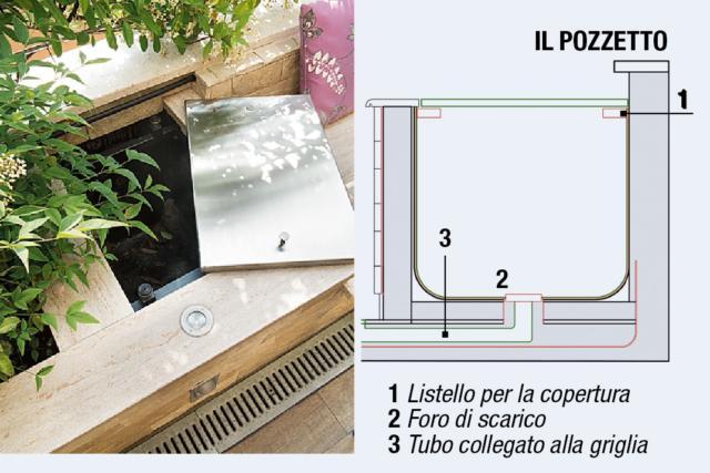 I pozzetti di raccolta dell'acqua di scarico delle fioriere devono essere ispezionabili. Per loro è stata prevista una copertura facilmente rimovibile. All'interno vi sono alloggiati anche i comandi dell'impianto di irrigazione delle piante.