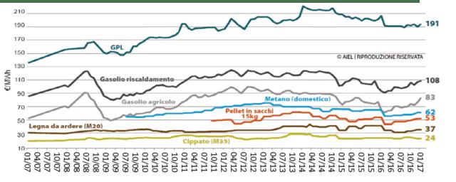 Confronto costo combustibili (fonte: AIEL)