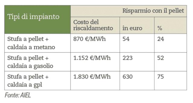 In aggiunta alla caldaia Considerati questi costi, AIEL ha calcolato anche il risparmio che si otterrebbe utilizzando una stufa a pellet a integrazione della caldaia esistente, che contribuisca per il 50% al riscaldamento dell'abitazione. Il costo per l'acquisto del pellet ammonta a 390 euro, valore che va a sommarsi a quello del combustibile necessario per l'alimentazione della caldaia: 480 euro nel caso del metano, 762 euro per il gasolio e 1.440 euro per il GPL. La stufa a pellet abbinata a una caldaia a metano permette, quindi, di risparmiare 54 euro, il 24%; risparmio che sale al 52% con una caldaia a gasolio, pari a 223 euro; 75% con una caldaia a GPL, 630 euro. L'integrazione al 50% di una stufa a pellet con un impianto di riscaldamento a fonte fossile permette un risparmio del 6% sul riscaldamento totalmente a metano, del 25% su quello totalmente a gasolio e del 36% su quello totalmente a GPL.