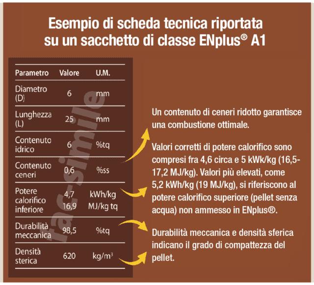 Esempio di scheda tecnica del pellet ENplus®