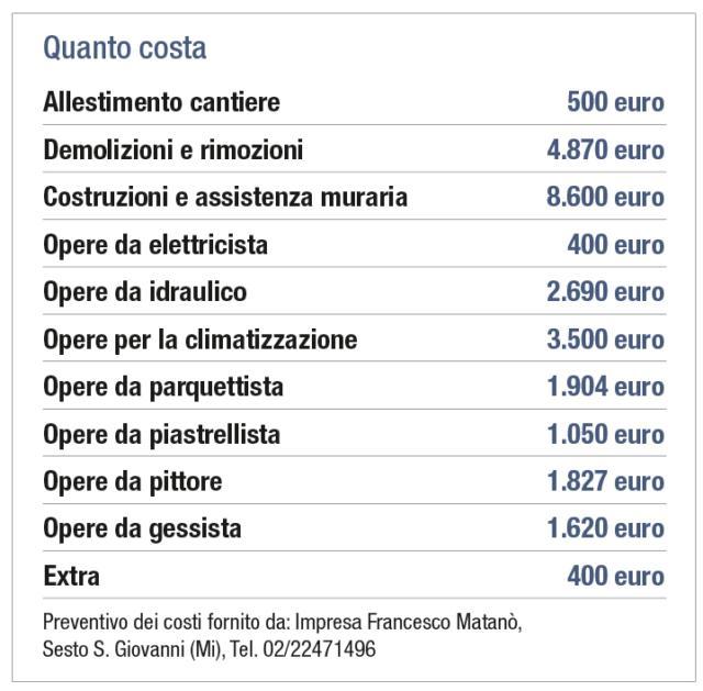quanto-costa-totale