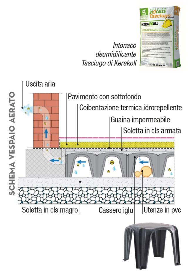 schema-vespaio