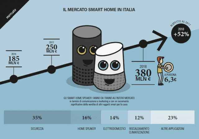 Osservatori.net - Smart Home - Domotica mercato in crescita - Smart, senti chi parla!