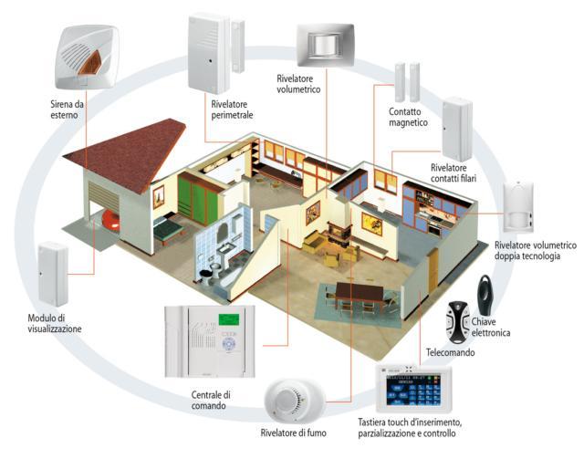 Sistema di Allarme - sicurezza casa - sistema antintrusione Gewiss