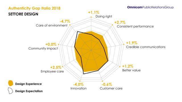Il settore Design - Omnicom PR Group - Authenticity Gap Italia